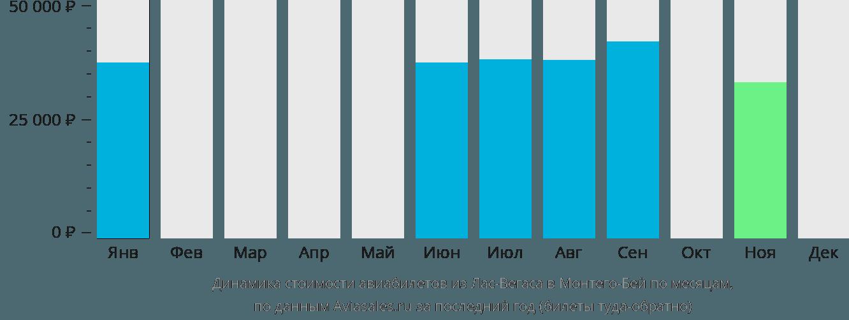 Динамика стоимости авиабилетов из Лас-Вегаса в Монтего-Бей по месяцам