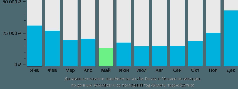 Динамика стоимости авиабилетов из Лас-Вегаса в Мехико по месяцам