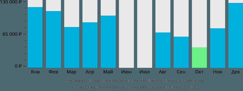 Динамика стоимости авиабилетов из Лас-Вегаса в Милан по месяцам