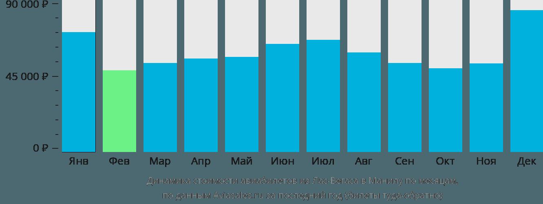Динамика стоимости авиабилетов из Лас-Вегаса в Манилу по месяцам