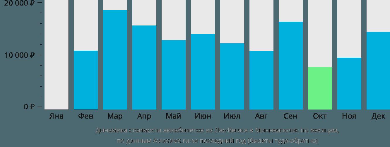 Динамика стоимости авиабилетов из Лас-Вегаса в Миннеаполис по месяцам
