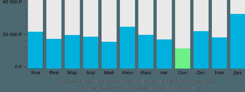Динамика стоимости авиабилетов из Лас-Вегаса в Новый Орлеан по месяцам