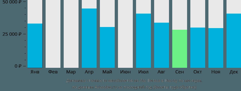 Динамика стоимости авиабилетов из Лас-Вегаса в Нассау по месяцам