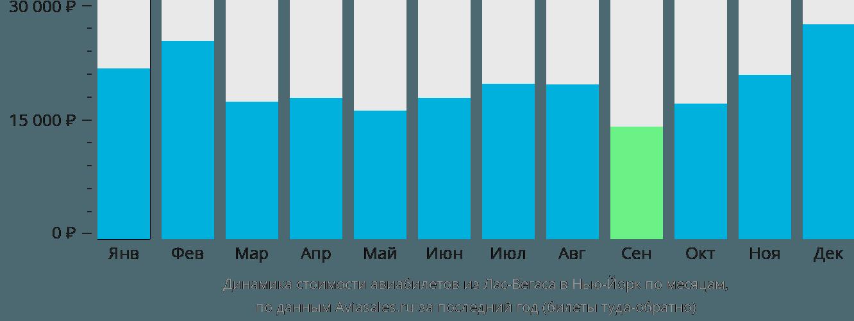 Динамика стоимости авиабилетов из Лас-Вегаса в Нью-Йорк по месяцам
