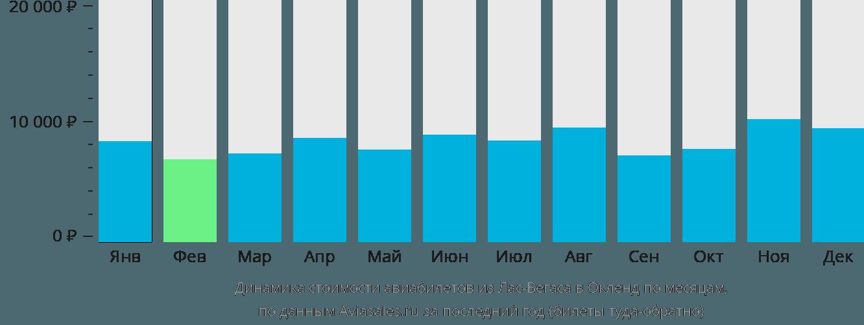 Динамика стоимости авиабилетов из Лас-Вегаса в Окленд по месяцам