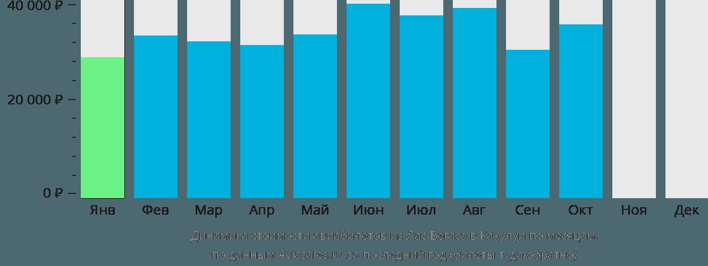 Динамика стоимости авиабилетов из Лас-Вегаса в Кахулуи по месяцам