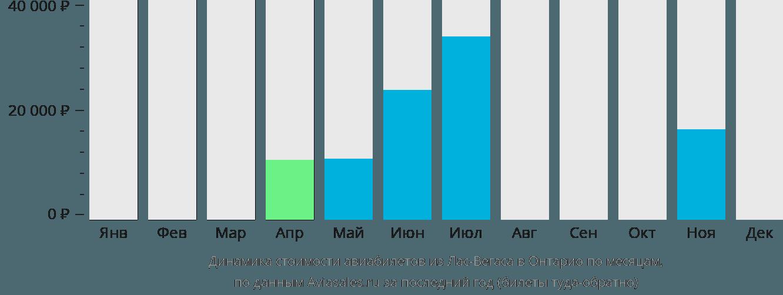 Динамика стоимости авиабилетов из Лас-Вегаса в Онтарио по месяцам