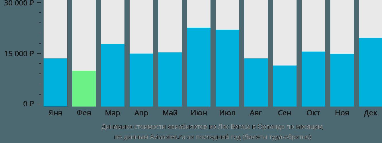 Динамика стоимости авиабилетов из Лас-Вегаса в Орландо по месяцам