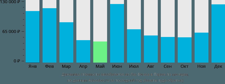 Динамика стоимости авиабилетов из Лас-Вегаса в Париж по месяцам