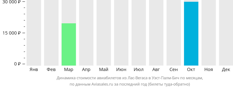 Динамика стоимости авиабилетов из Лас-Вегаса в Уэст-Палм-Бич по месяцам