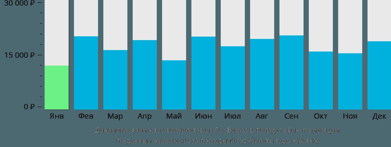 Динамика стоимости авиабилетов из Лас-Вегаса в Филадельфию по месяцам