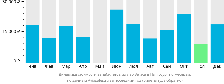 Динамика стоимости авиабилетов из Лас-Вегаса в Питтсбург по месяцам
