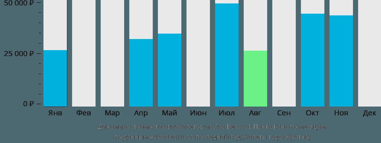 Динамика стоимости авиабилетов из Лас-Вегаса в Пунта-Кану по месяцам