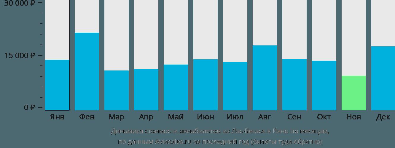 Динамика стоимости авиабилетов из Лас-Вегаса в Рино по месяцам