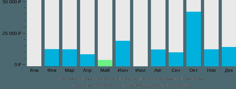Динамика стоимости авиабилетов из Лас-Вегаса в Сакраменто по месяцам