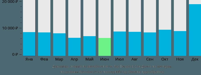 Динамика стоимости авиабилетов из Лас-Вегаса в Сан-Диего по месяцам