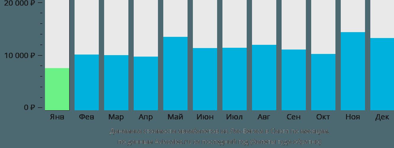 Динамика стоимости авиабилетов из Лас-Вегаса в Сиэтл по месяцам