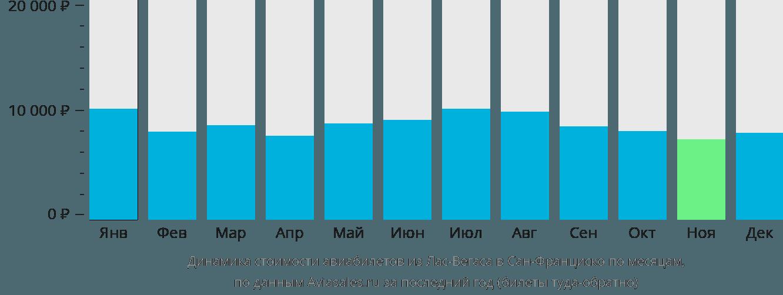 Динамика стоимости авиабилетов из Лас-Вегаса в Сан-Франциско по месяцам