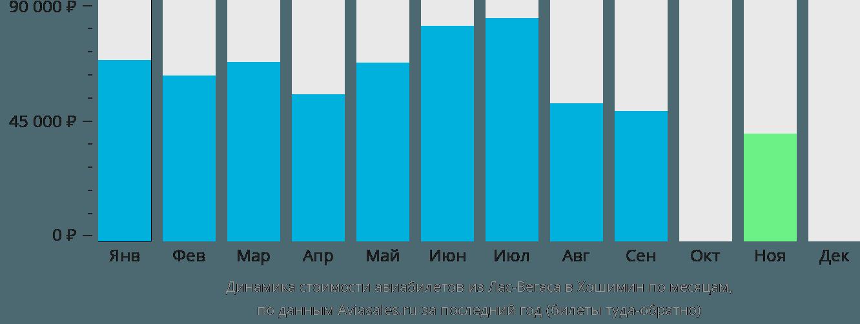 Динамика стоимости авиабилетов из Лас-Вегаса в Хошимин по месяцам