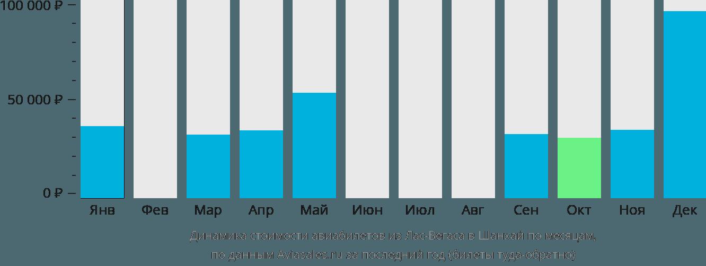 Динамика стоимости авиабилетов из Лас-Вегаса в Шанхай по месяцам