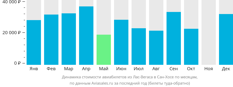 Динамика стоимости авиабилетов из Лас-Вегаса в Сан-Хосе по месяцам