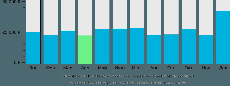 Динамика стоимости авиабилетов из Лас-Вегаса в Сан-Хуан по месяцам