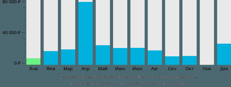 Динамика стоимости авиабилетов из Лас-Вегаса в Санта-Ану по месяцам