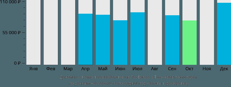Динамика стоимости авиабилетов из Лас-Вегаса в Тель-Авив по месяцам