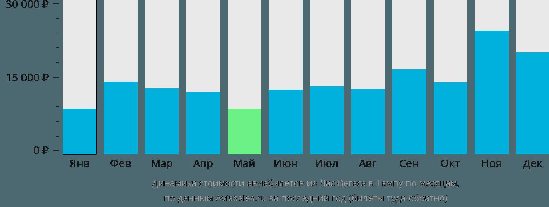 Динамика стоимости авиабилетов из Лас-Вегаса в Тампу по месяцам