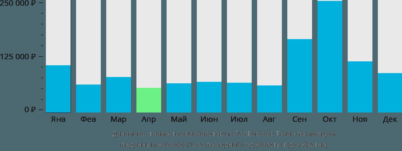 Динамика стоимости авиабилетов из Лас-Вегаса в Токио по месяцам