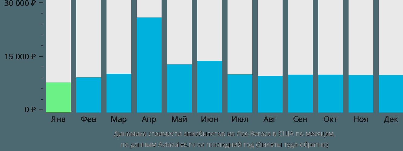 Динамика стоимости авиабилетов из Лас-Вегаса в США по месяцам