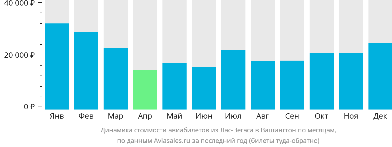 Динамика стоимости авиабилетов из Лас-Вегаса в Вашингтон по месяцам