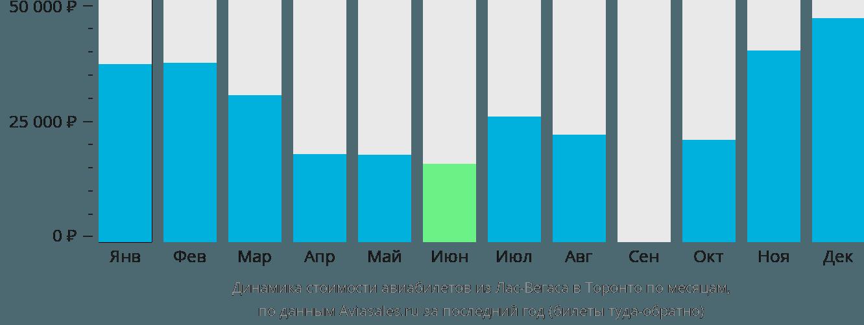 Динамика стоимости авиабилетов из Лас-Вегаса в Торонто по месяцам