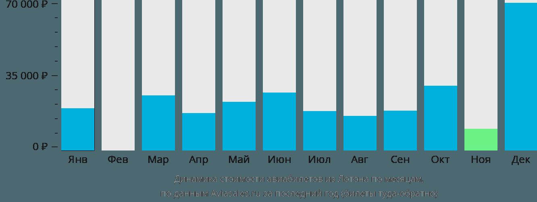 Динамика стоимости авиабилетов из Лотона по месяцам