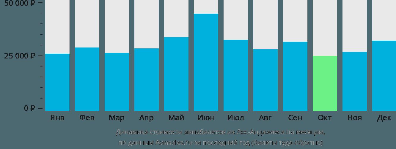 Динамика стоимости авиабилетов из Лос-Анджелеса по месяцам