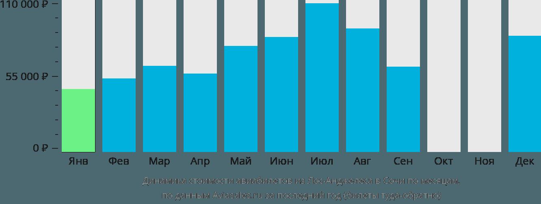 Динамика стоимости авиабилетов из Лос-Анджелеса в Сочи по месяцам