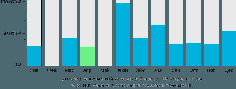 Динамика стоимости авиабилетов из Лос-Анджелеса в Малагу по месяцам