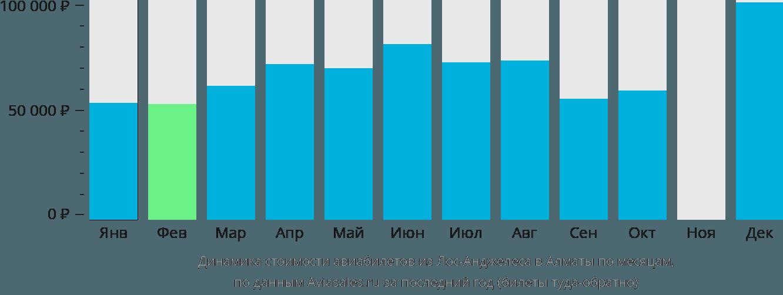 Динамика стоимости авиабилетов из Лос-Анджелеса в Алматы по месяцам