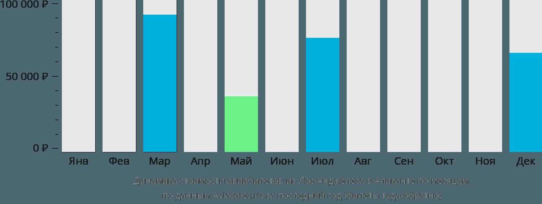 Динамика стоимости авиабилетов из Лос-Анджелеса в Аликанте по месяцам