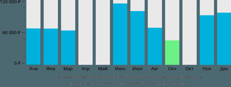 Динамика стоимости авиабилетов из Лос-Анджелеса в Ахмадабад по месяцам