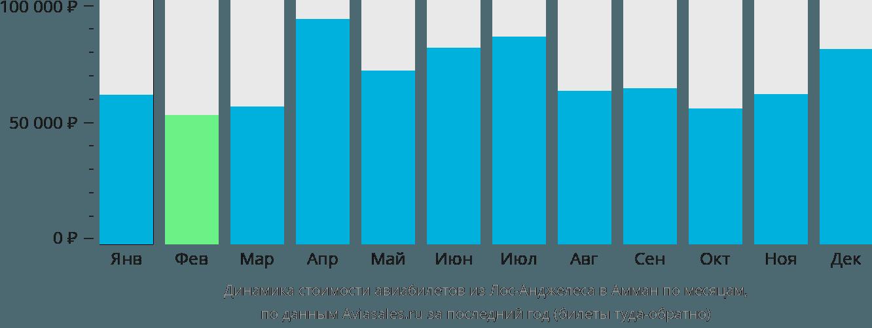 Динамика стоимости авиабилетов из Лос-Анджелеса в Амман по месяцам