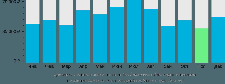 Динамика стоимости авиабилетов из Лос-Анджелеса в Амстердам по месяцам