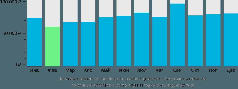 Динамика стоимости авиабилетов из Лос-Анджелеса в Армению по месяцам