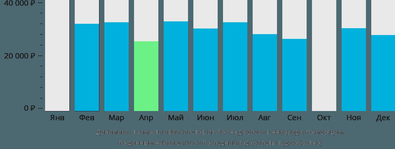 Динамика стоимости авиабилетов из Лос-Анджелеса в Анкоридж по месяцам