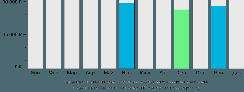 Динамика стоимости авиабилетов из Лос-Анджелеса в Апию по месяцам