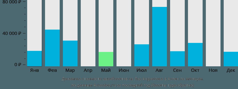 Динамика стоимости авиабилетов из Лос-Анджелеса в Аспен по месяцам