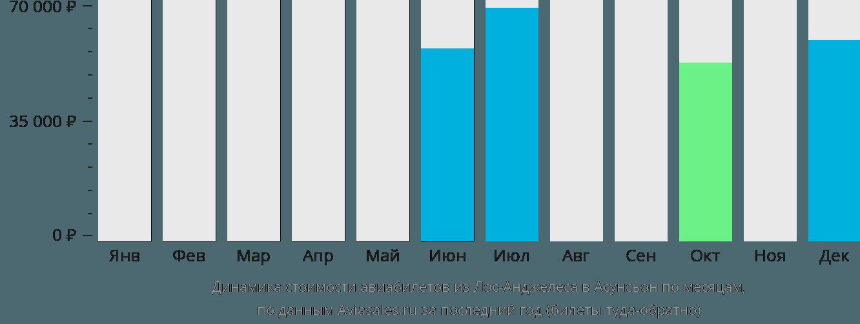 Динамика стоимости авиабилетов из Лос-Анджелеса в Асунсьон по месяцам