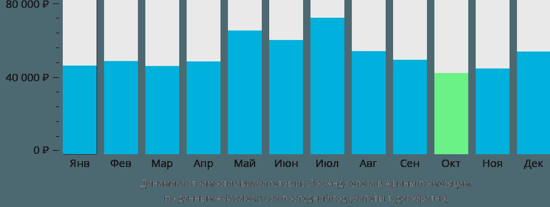 Динамика стоимости авиабилетов из Лос-Анджелеса в Афины по месяцам