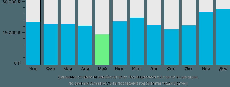 Динамика стоимости авиабилетов из Лос-Анджелеса в Атланту по месяцам