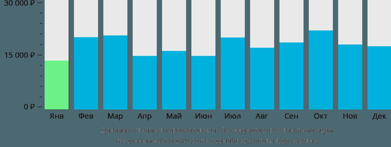 Динамика стоимости авиабилетов из Лос-Анджелеса в Остин по месяцам